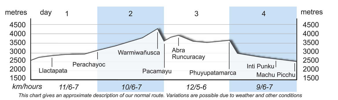 Inca Trail Altitude Profile