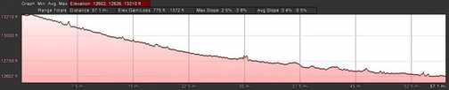 Stage 04 - Gyantse to Shigatse