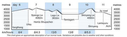 TGX Altitude Chart