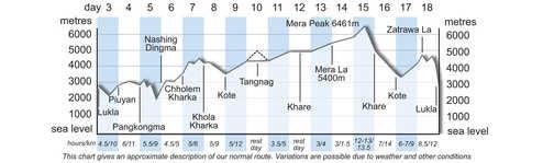 TNB Altitude Chart