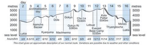 TNE Altitude Chart