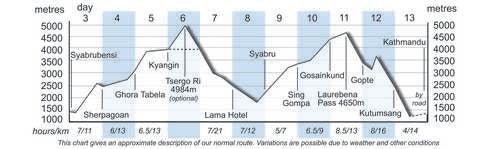 TNL Altitude Chart