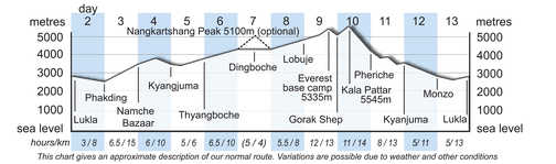 TNT Altitude Chart