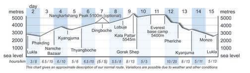 TNTA Altitude Chart