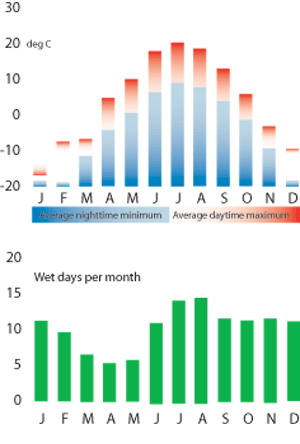 TFA weather chart